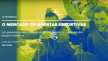 Gente do Grupo Globo divulga pesquisa: 'O mercado de apostas esportivas' 3